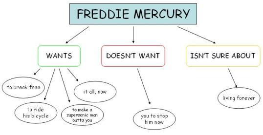Freddie Mercury flowchart