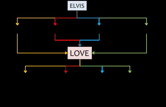The Elvis Presley Flowchart